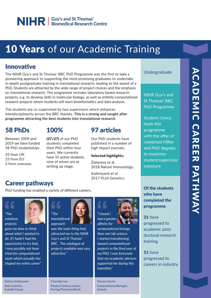 Infographic about 10 Years of our Academic Training. The NIHR Guy's and St Thomas' BRC PhD Programme was the first to take a pioneering approach to supporting the most promising graduates to undertake in-depth postgraduate training in translational research, leading to the award of a PhD. Students are attracted by the wide range of project choices and the emphasis on translational research. The programme includes laboratory based research projects, e.g. to develop skills in molecular biology, as well as entirely computational research projects where students will learn bioinformatics and data analysis. The students are co-supervised by two supervisors which enhances interdisciplinarity across the BRC themes. This is a strong and sought after programme attracting the best students into translational research.