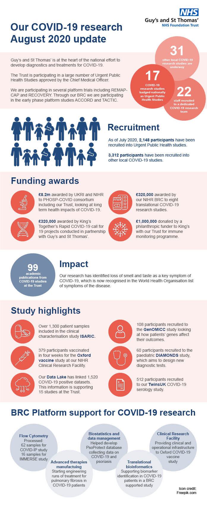 August 2020 infographic showing highlights fro COVID-19 research at Guy's and St Thomas'