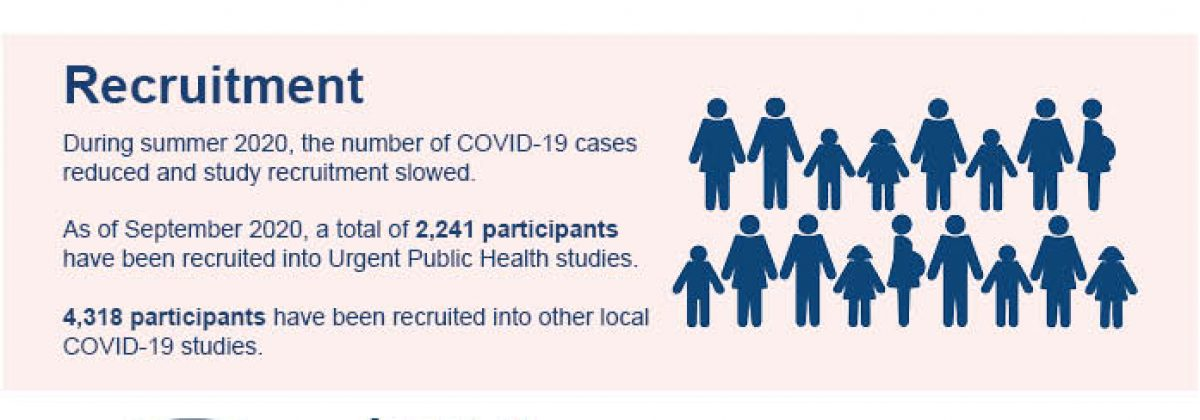 infographic showing the COVID-19 research up to September at Guy's and St Thomas'