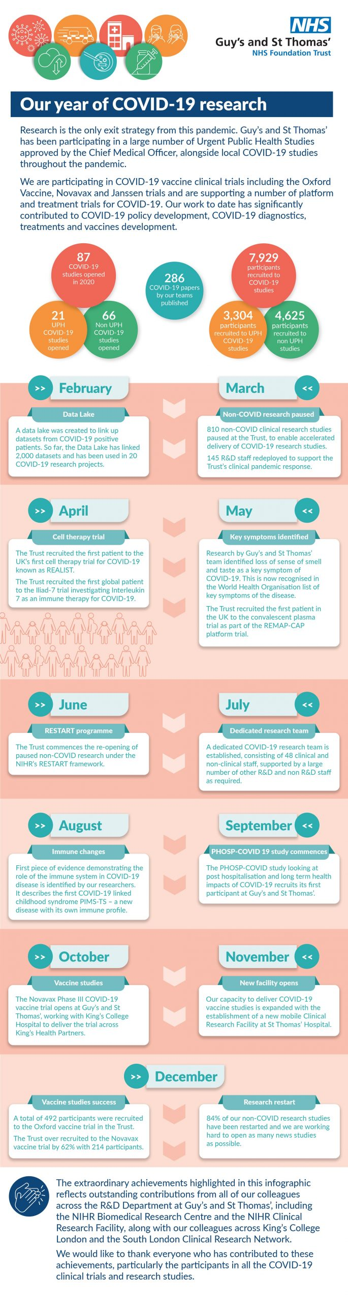 Our year of COVID-19 research infographic